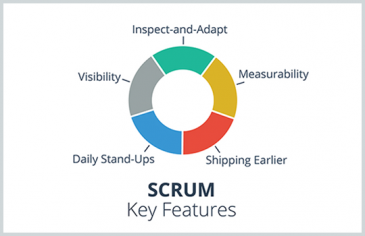 Agile Scrum Books We Recommend | Scrum Book - US Canada
