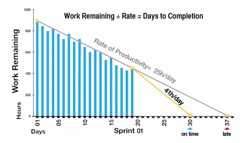 Scrum - Burndown Chart