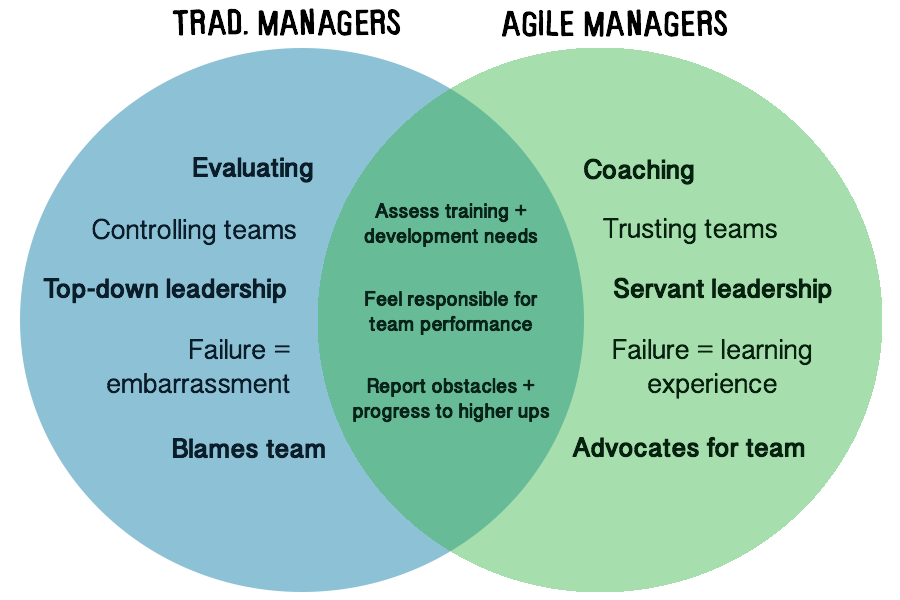manager-venn-diagram